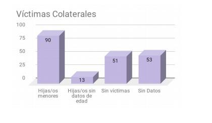 victimas colaterales